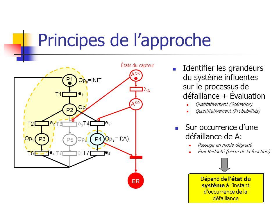 Principes de l'approche