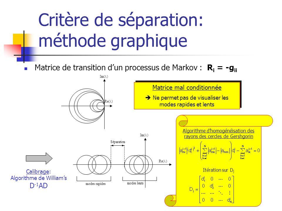 Critère de séparation: méthode graphique