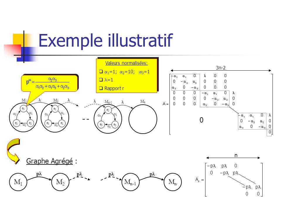 Exemple illustratif Graphe Agrégé : M1 M2 Mn-1 Mn n p