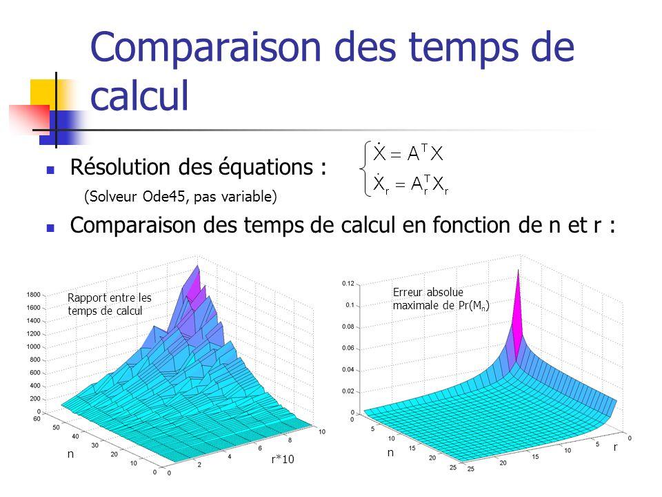 Comparaison des temps de calcul