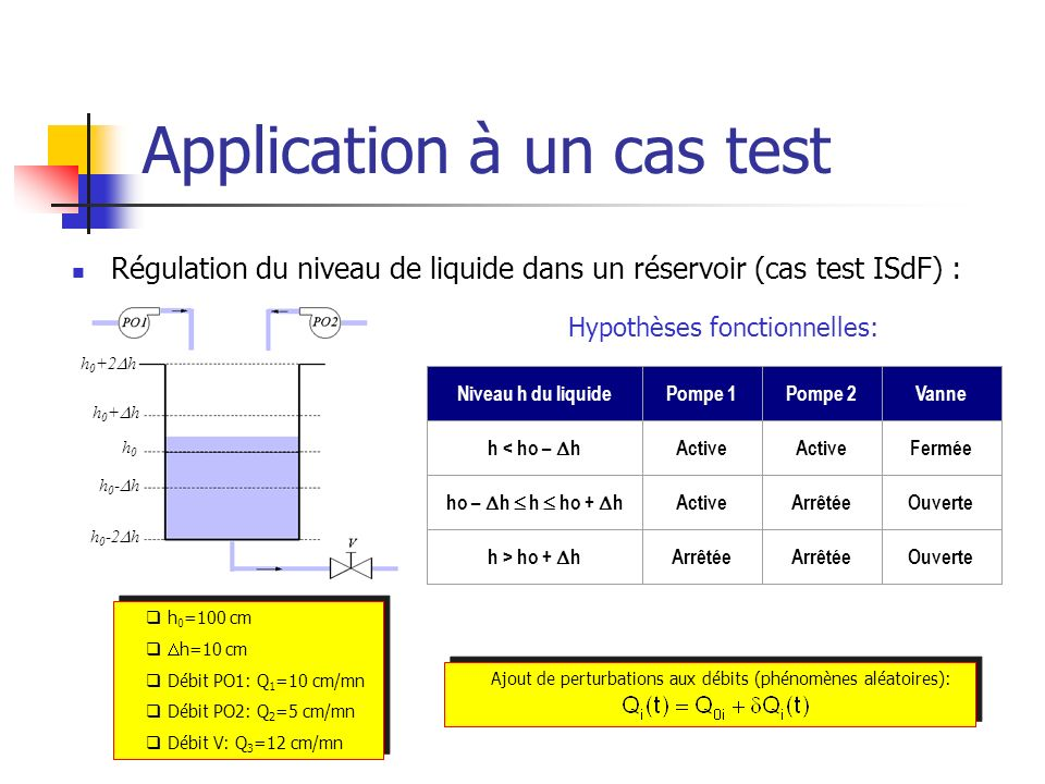 Application à un cas test