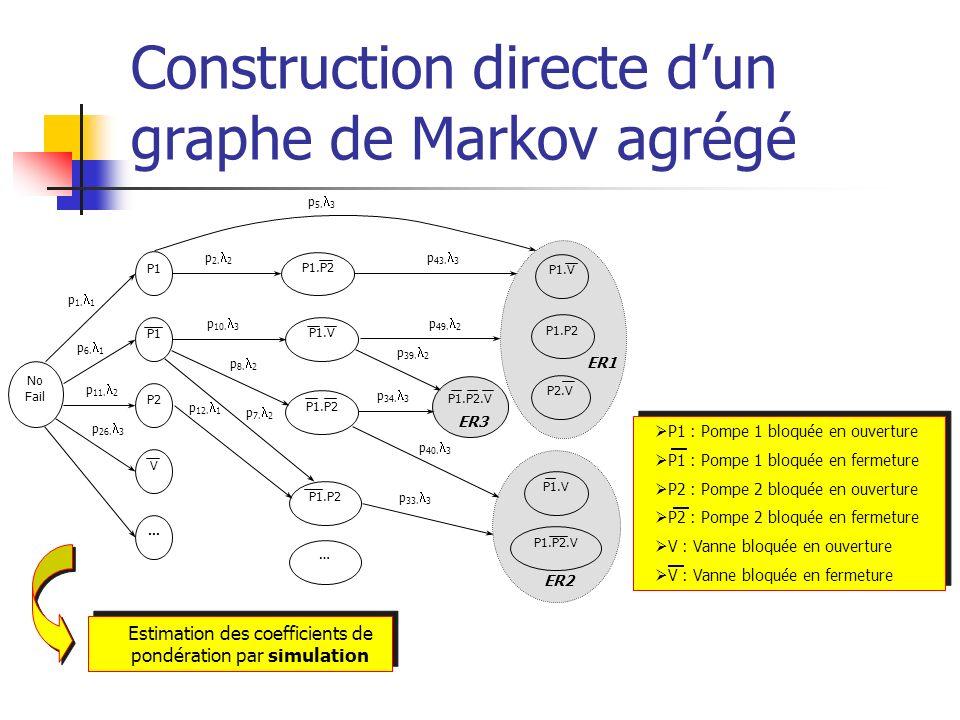 Construction directe d'un graphe de Markov agrégé
