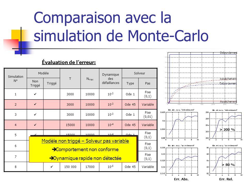 Comparaison avec la simulation de Monte-Carlo