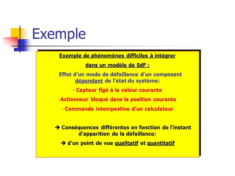 Exemple Exemple de phénomènes difficiles à intégrer
