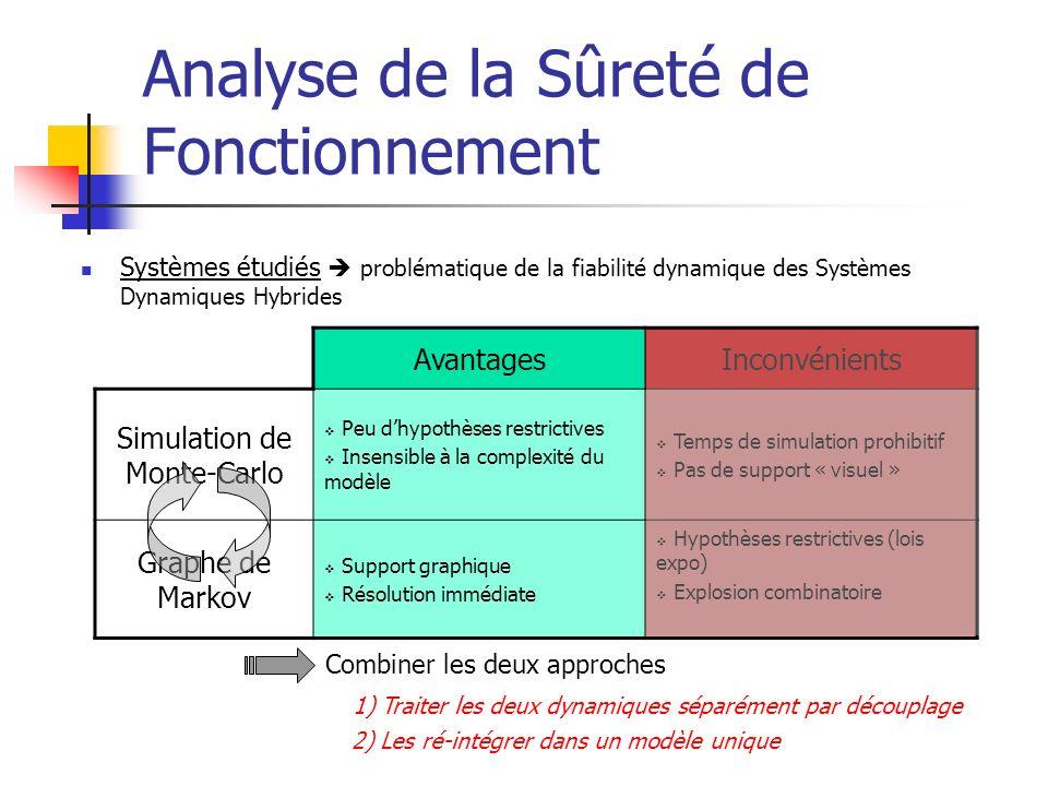 Analyse de la Sûreté de Fonctionnement