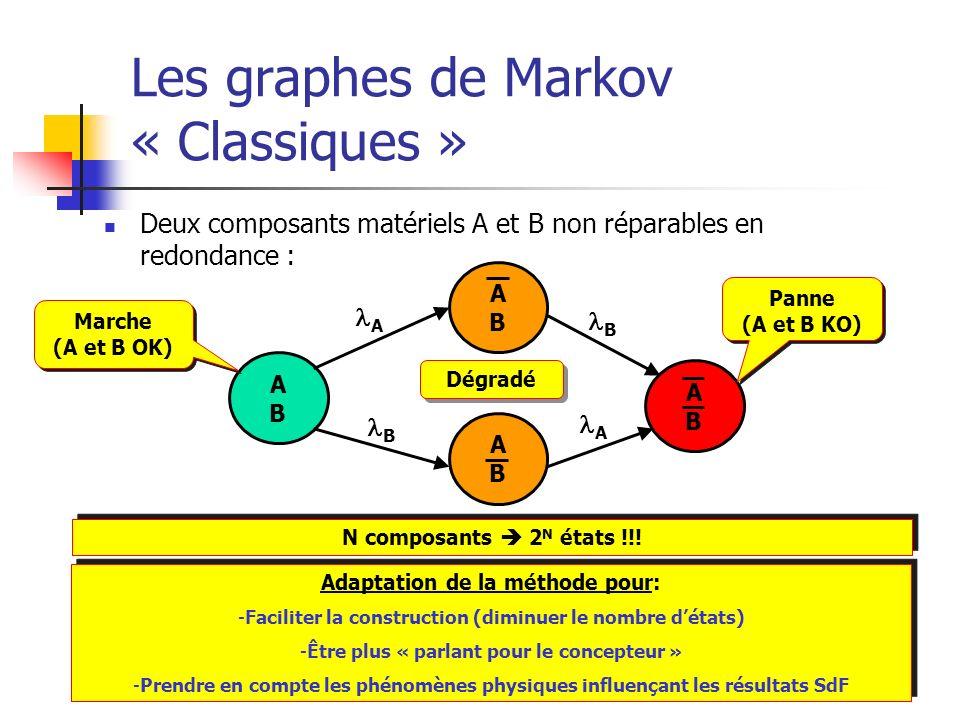 Les graphes de Markov « Classiques »