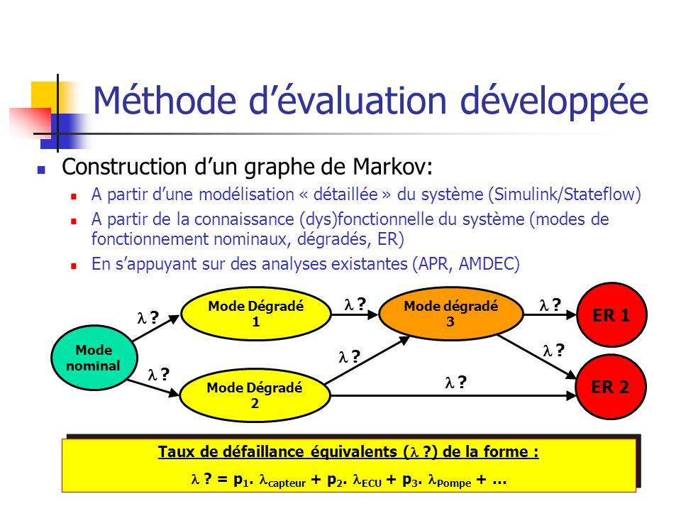 Méthode d'évaluation développée