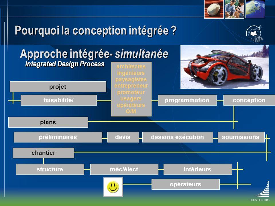 Comment appliquer la conception intégrée