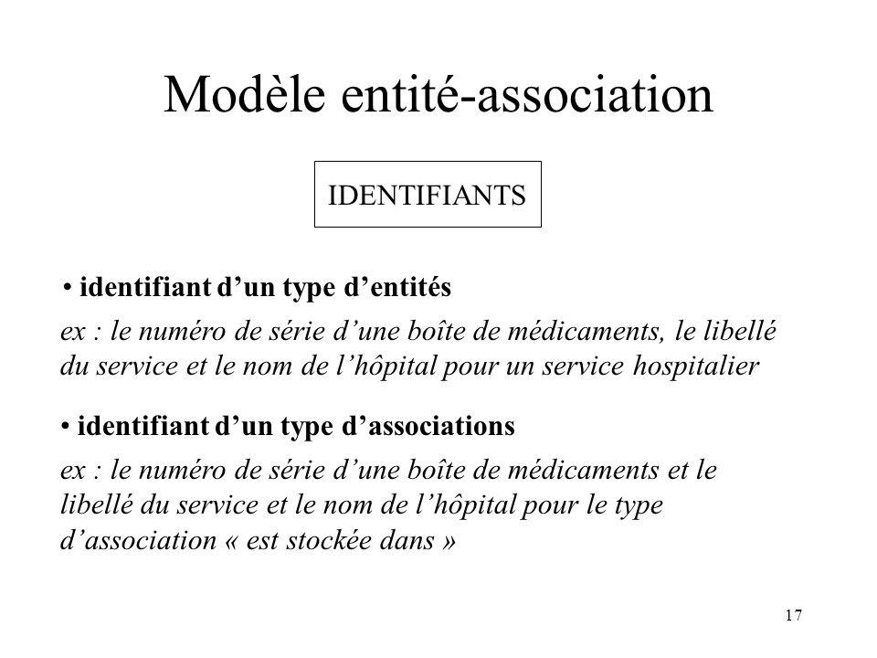 Modèle entité-association