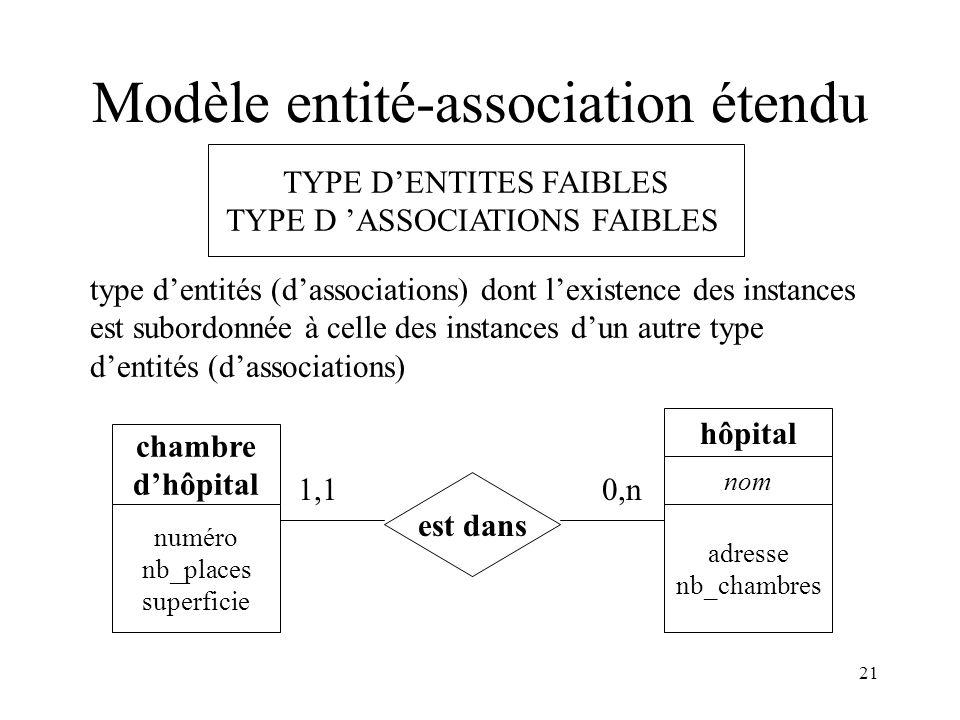 Modèle entité-association étendu