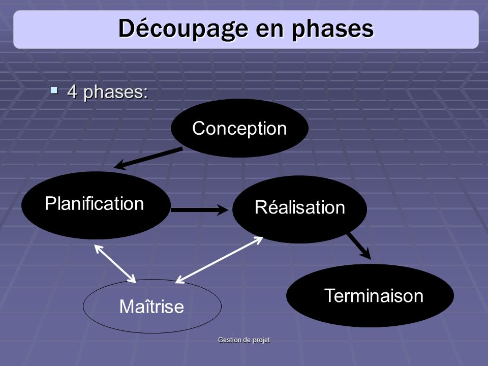 Découpage en phases 4 phases: Conception Planification Réalisation