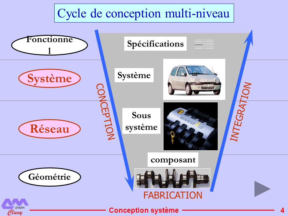 Cycle de conception multi-niveau
