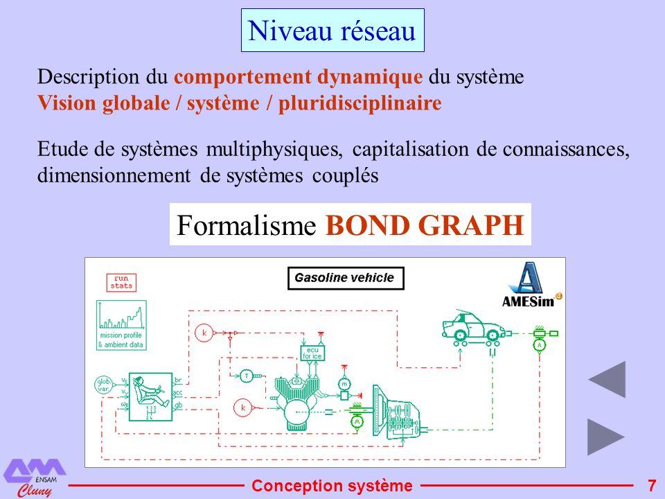 Niveau réseau Formalisme BOND GRAPH