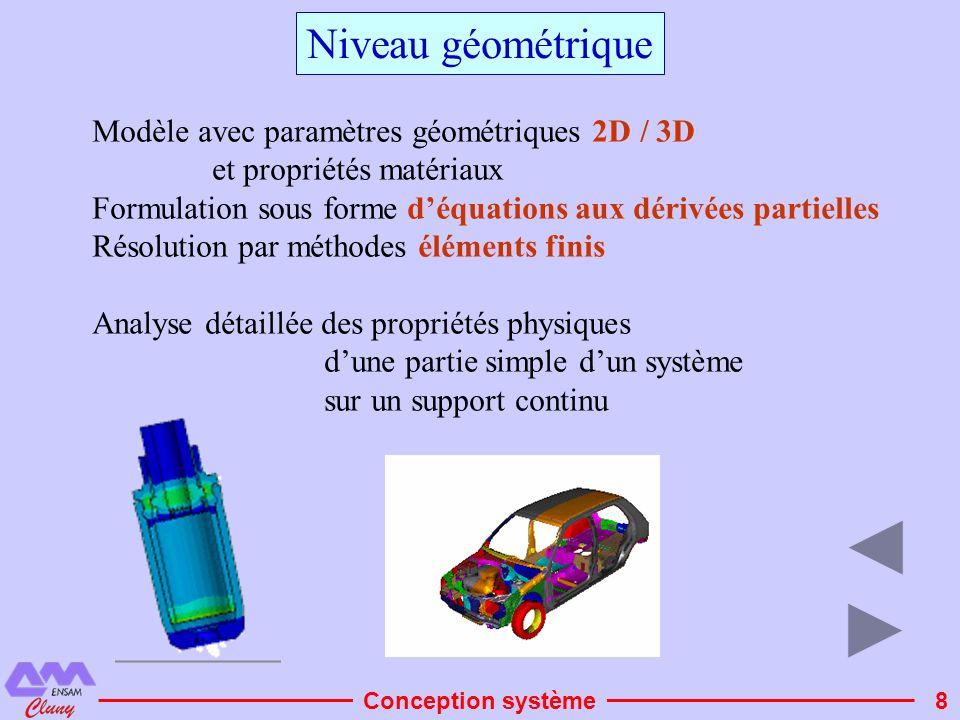 Niveau géométrique Modèle avec paramètres géométriques 2D / 3D