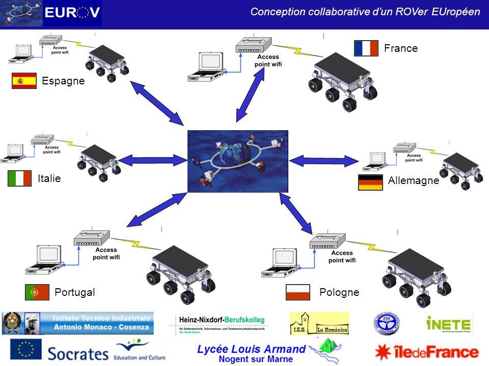 France Espagne Italie Allemagne Portugal Pologne