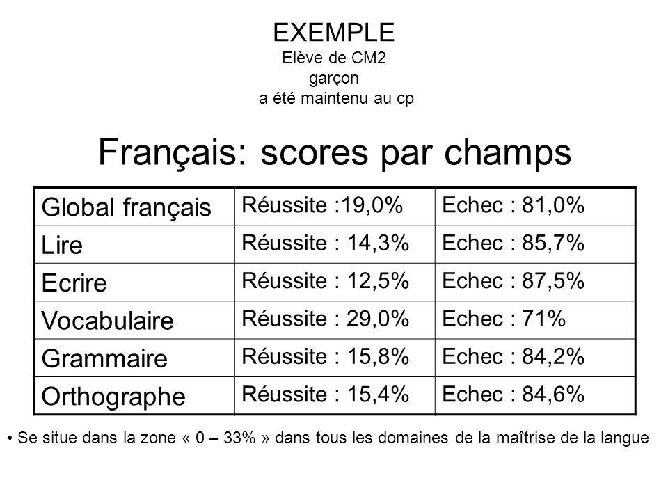 Français: scores par champs