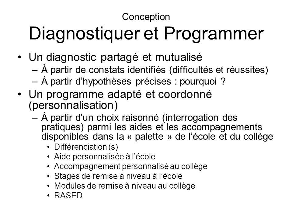 Conception Diagnostiquer et Programmer