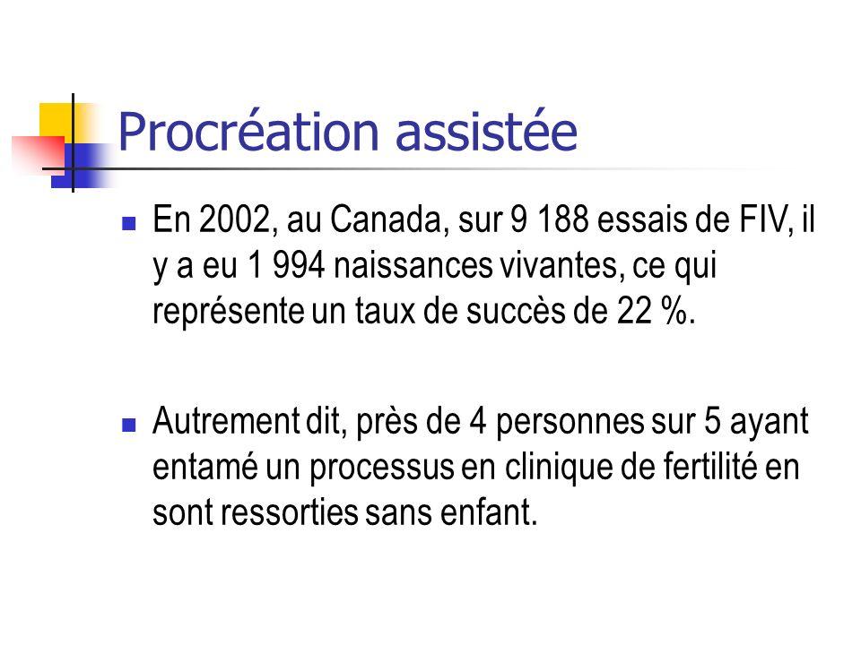 Procréation assistée En 2002, au Canada, sur 9 188 essais de FIV, il y a eu 1 994 naissances vivantes, ce qui représente un taux de succès de 22 %.