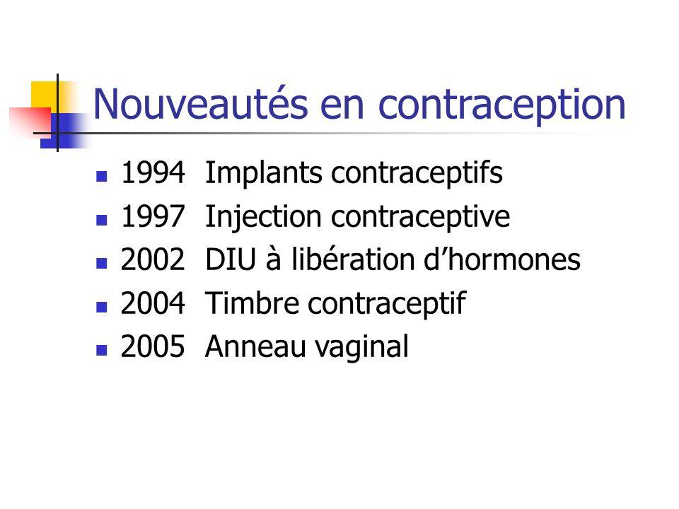 Nouveautés en contraception