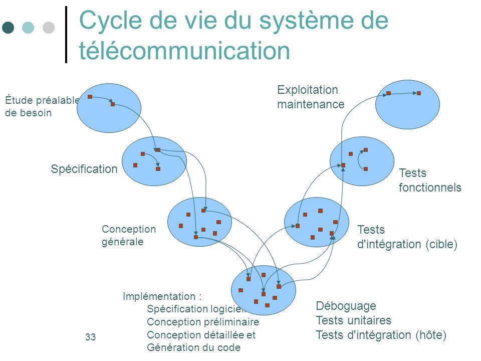 Cycle de vie du système de télécommunication