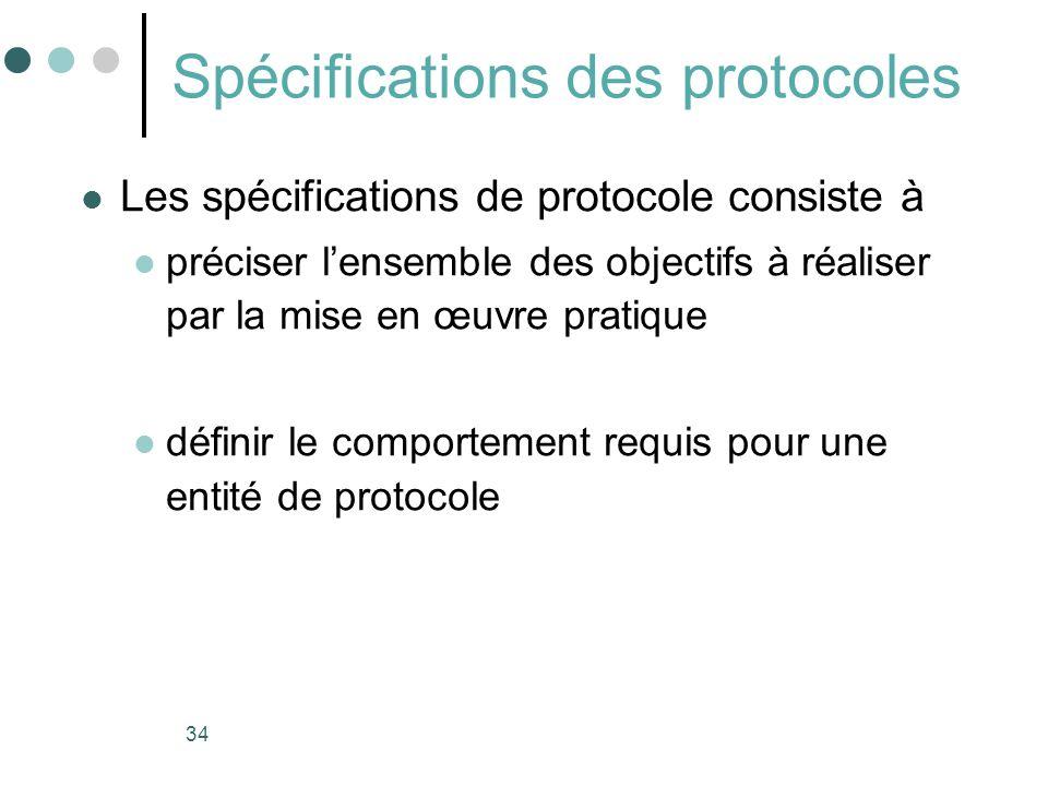 Spécifications des protocoles