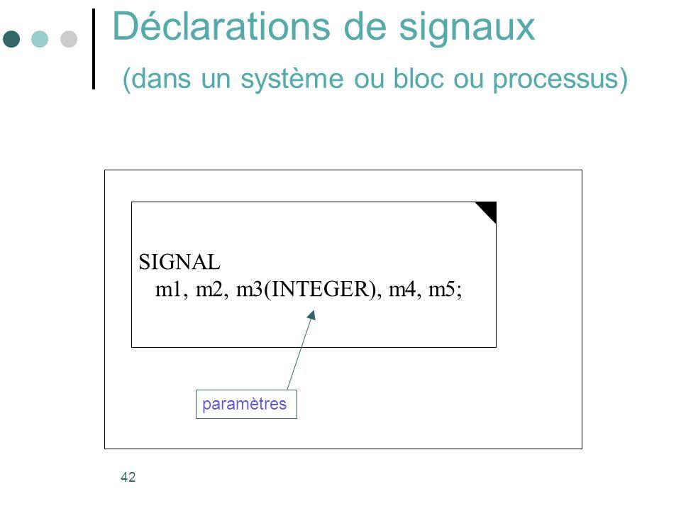 Déclarations de signaux (dans un système ou bloc ou processus)