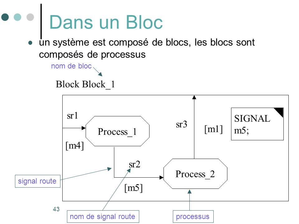 Dans un Bloc un système est composé de blocs, les blocs sont composés de processus. nom de bloc. Block Block_1.