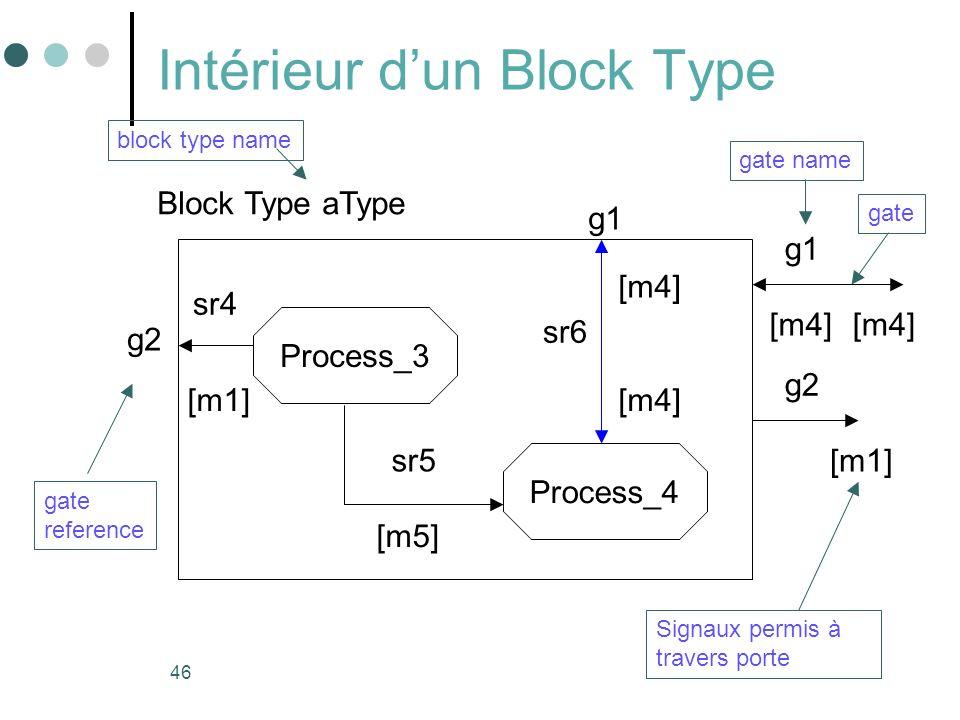 Intérieur d'un Block Type