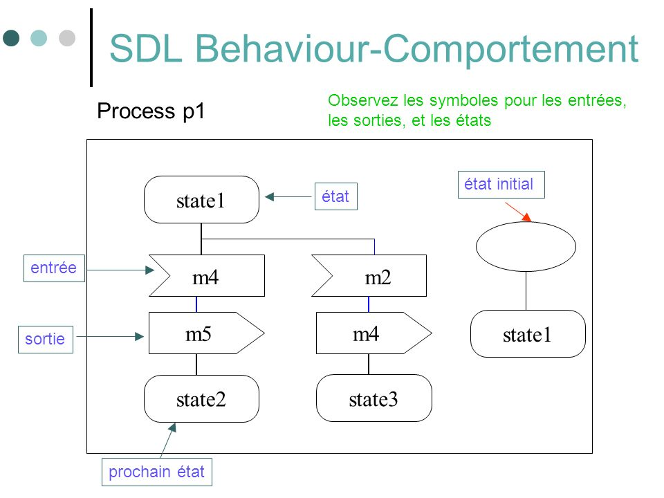 SDL Behaviour-Comportement