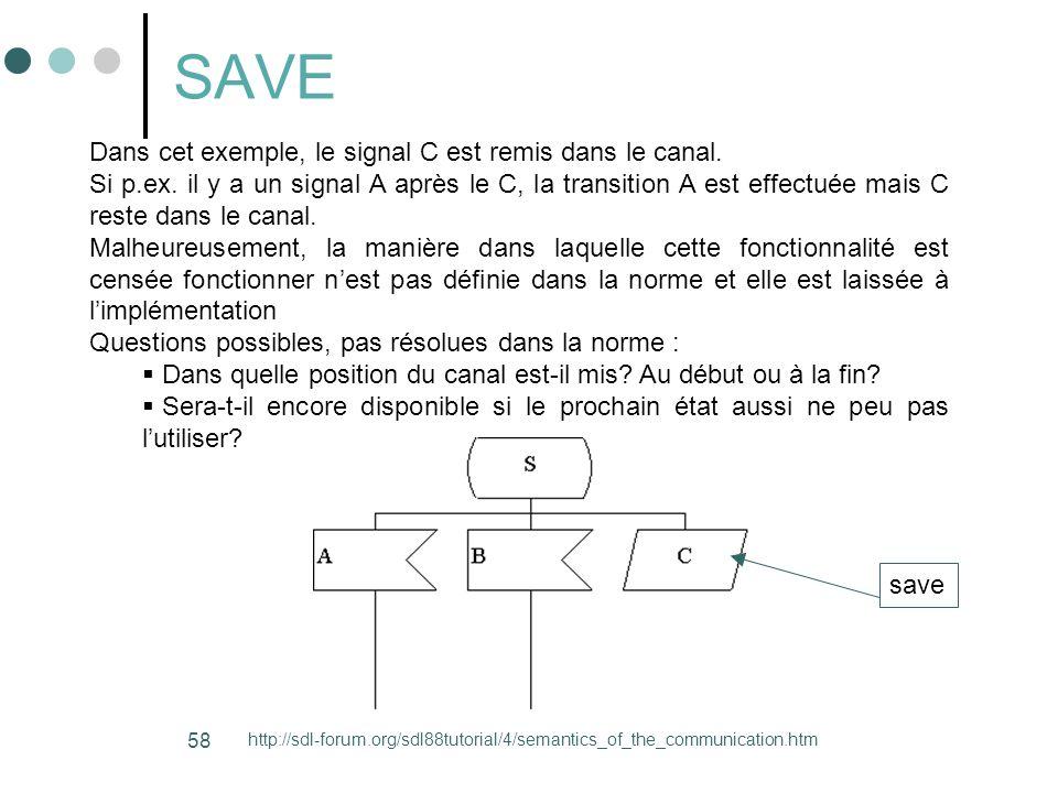 SAVE Dans cet exemple, le signal C est remis dans le canal.