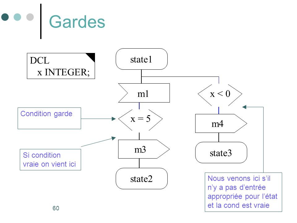 Gardes state1 DCL x INTEGER; m1 x < 0 x = 5 m4 m3 state3 state2