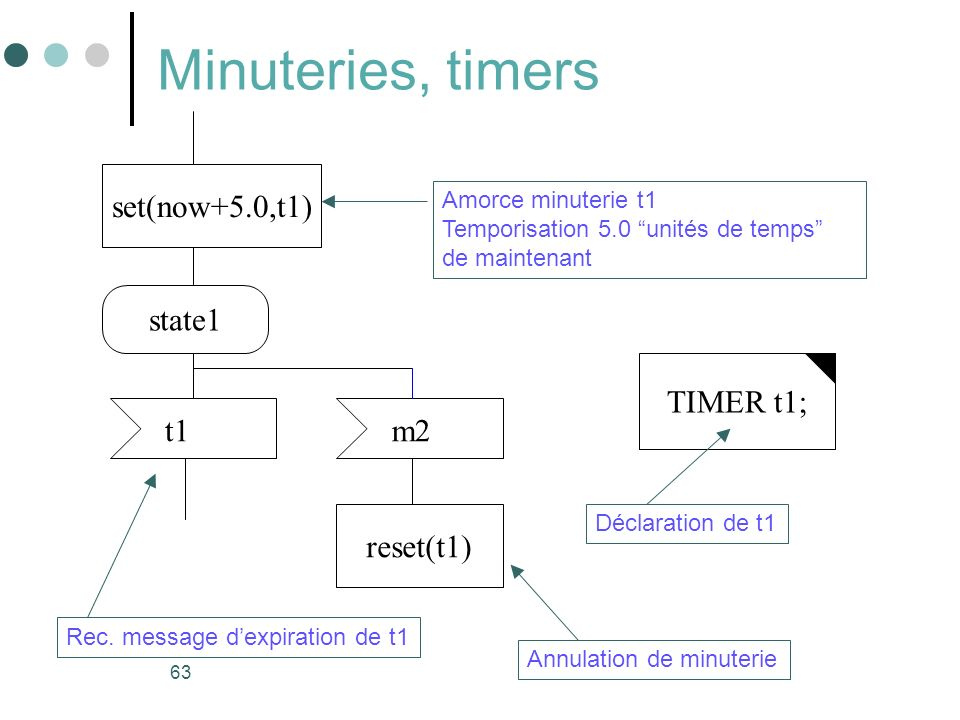 Minuteries, timers set(now+5.0,t1) state1 TIMER t1; t1 m2 reset(t1)
