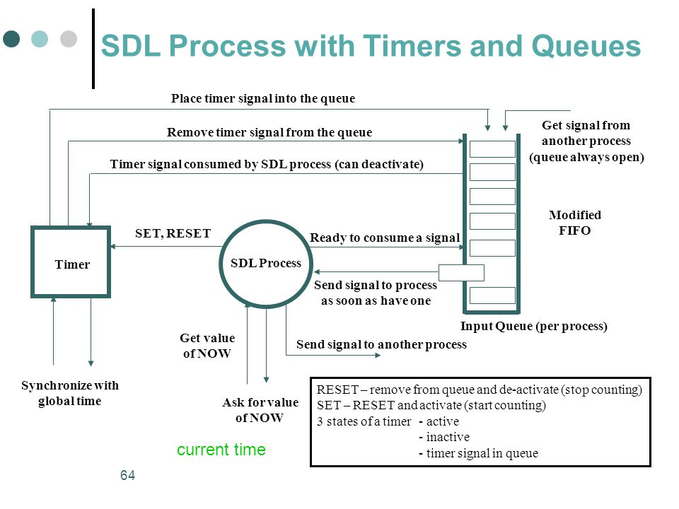 SDL Process with Timers and Queues