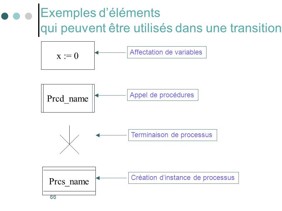 Exemples d'éléments qui peuvent être utilisés dans une transition