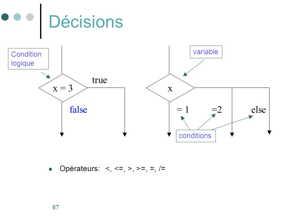 Décisions x = 3 true x false = 1 =2 else