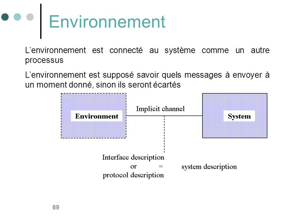 Environnement L'environnement est connecté au système comme un autre processus.