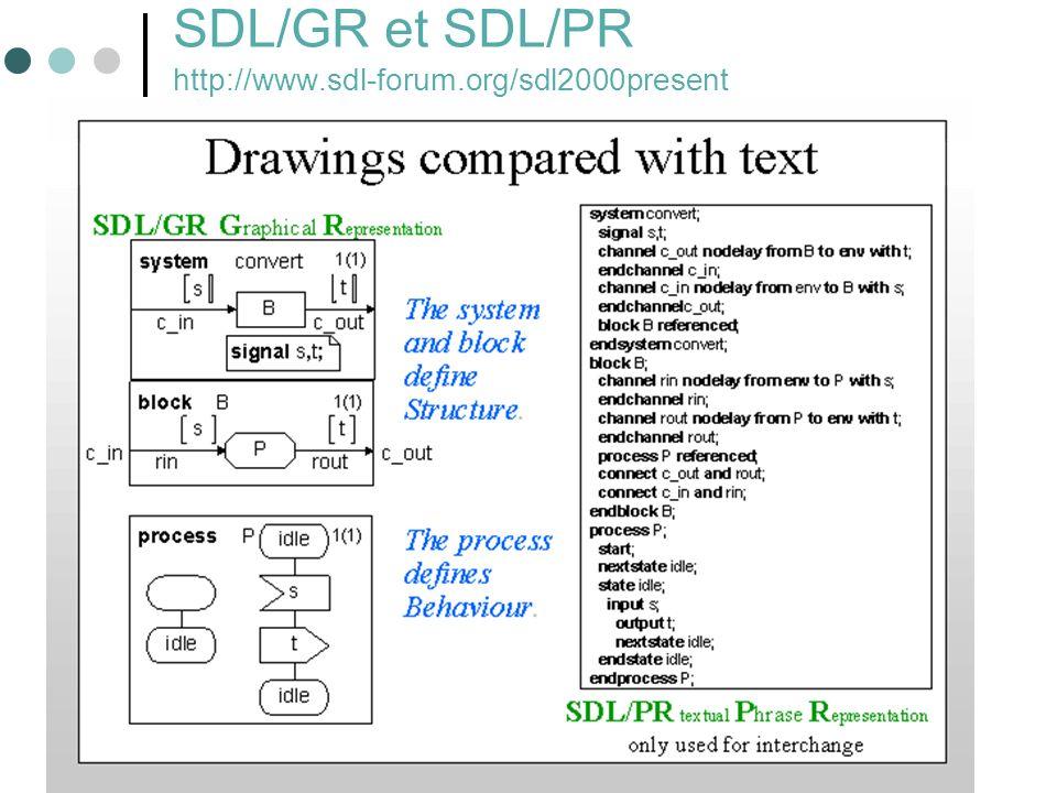 SDL/GR et SDL/PR http://www.sdl-forum.org/sdl2000present
