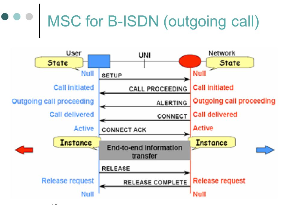 MSC for B-ISDN (outgoing call)