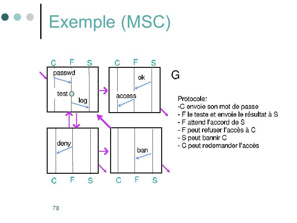 Exemple (MSC)