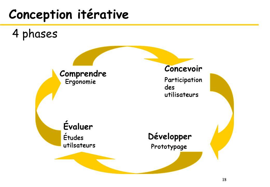 Conception itérative 4 phases Concevoir Comprendre Évaluer Développer