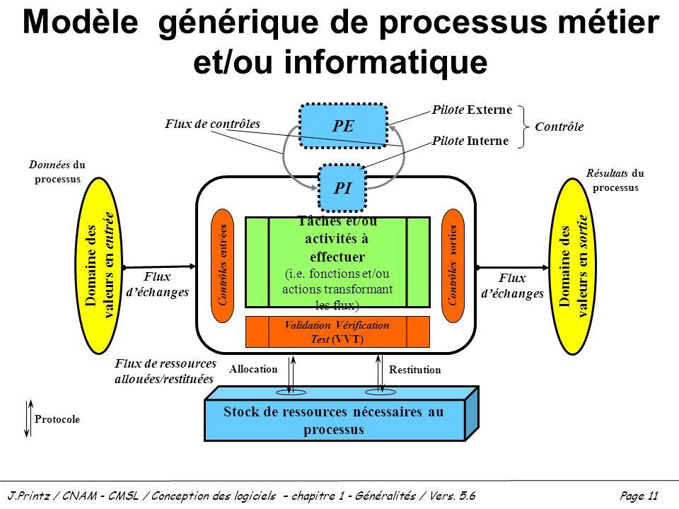 Modèle générique de processus métier et/ou informatique
