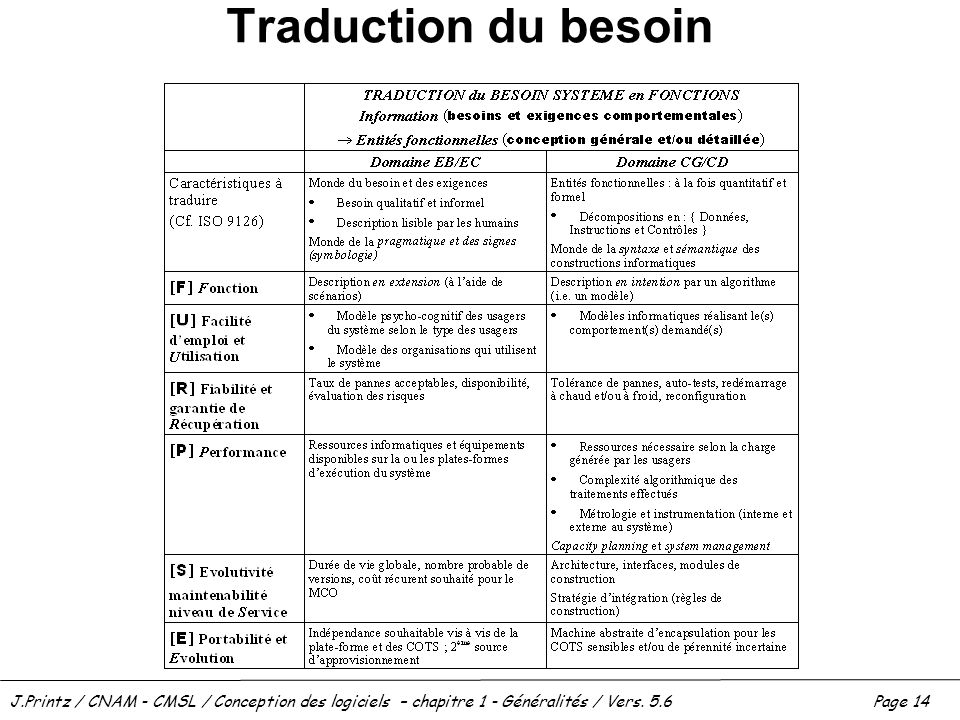 Traduction du besoin