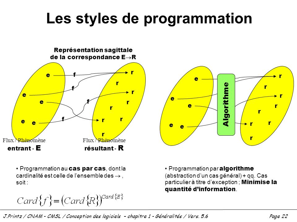 Les styles de programmation