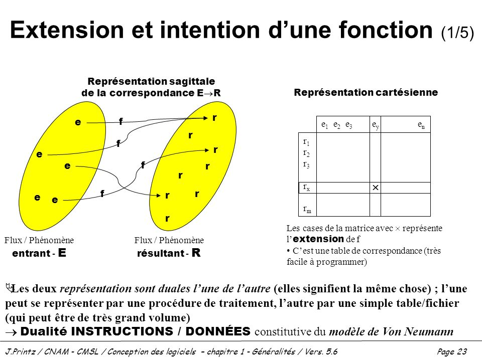 Extension et intention d'une fonction (1/5)