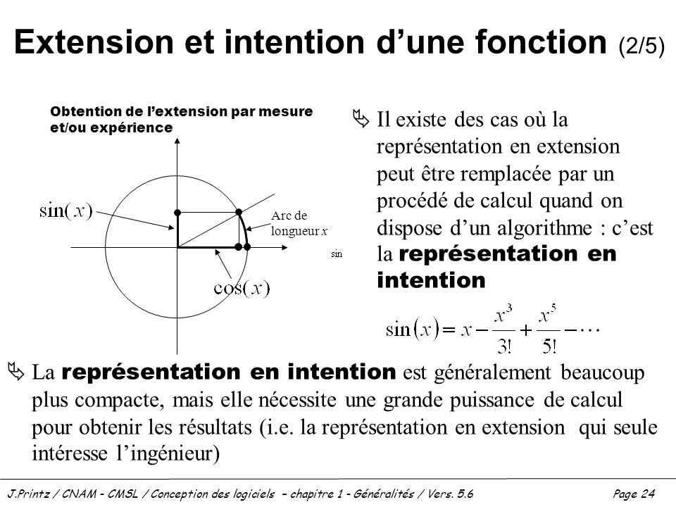 Extension et intention d'une fonction (2/5)