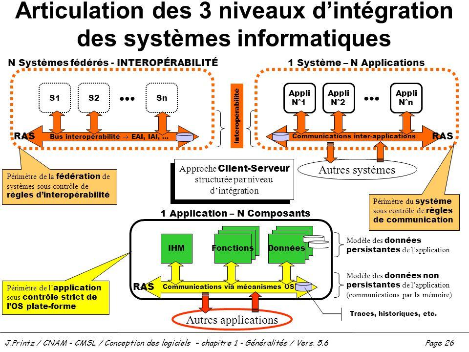 Articulation des 3 niveaux d'intégration des systèmes informatiques