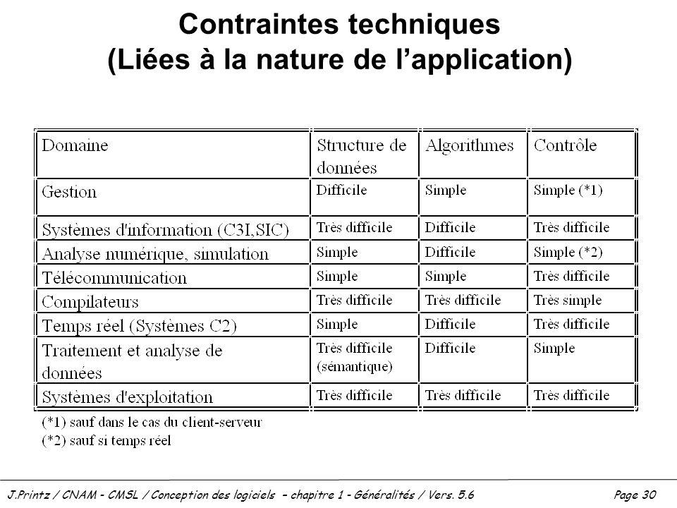 Contraintes techniques (Liées à la nature de l'application)