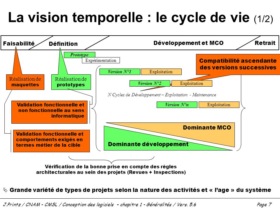 La vision temporelle : le cycle de vie (1/2)