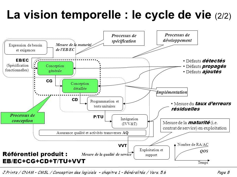 La vision temporelle : le cycle de vie (2/2)