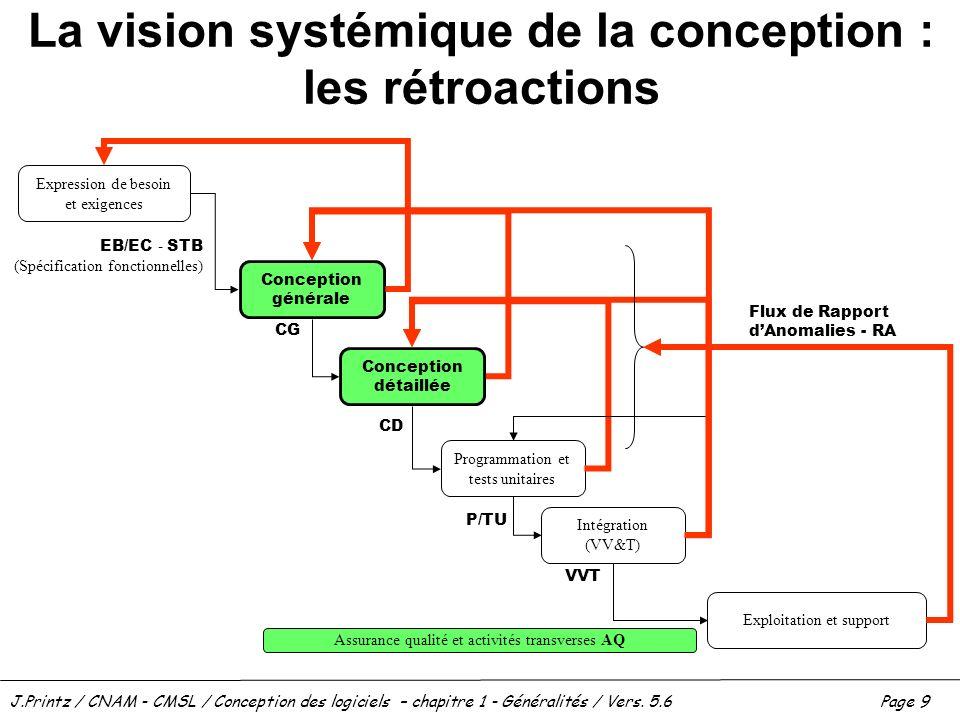 La vision systémique de la conception : les rétroactions